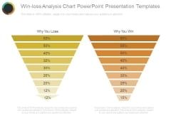Win Loss Analysis Chart Powerpoint Presentation Templates