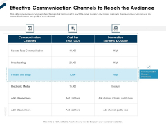 Winning New Customers Acquisition Strategies Effective Communication Channels To Reach The Audience Graphics PDF