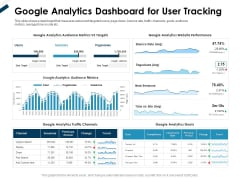 Winning New Customers Acquisition Strategies Google Analytics Dashboard For User Tracking Background PDF