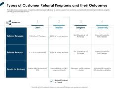 Winning New Customers Acquisition Strategies Types Of Customer Referral Programs And Their Outcomes Slides PDF