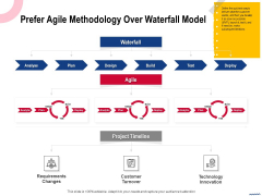 Wireless Phone Information Management Plan Prefer Agile Methodology Over Waterfall Model Topics PDF