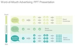 Word Of Mouth Advertising Ppt Presentation