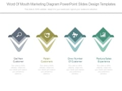 Word Of Mouth Marketing Diagram Powerpoint Slides Design Templates