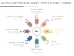 Word Of Mouth Marketing Diagram Powerpoint Slides Templates