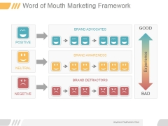 Word Of Mouth Marketing Framework Ppt PowerPoint Presentation Examples