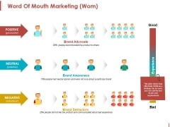 Word Of Mouth Marketing Ppt PowerPoint Presentation Inspiration Topics