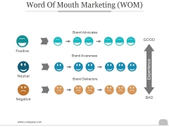 Word Of Mouth Marketing Ppt PowerPoint Presentation Outline