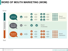 Word Of Mouth Marketing Ppt PowerPoint Presentation Professional Graphics