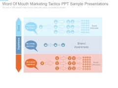 Word Of Mouth Marketing Tactics Ppt Sample Presentations