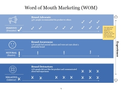 Word Of Mouth Marketing Wom Ppt PowerPoint Presentation Background Designs