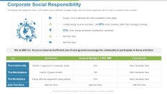 Work Execution Liability Corporate Social Responsibility Ppt Background PDF