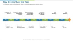 Work Execution Liability Key Events Over The Year Ppt Gallery Layouts PDF