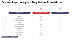 Work Prioritization Procedure Business Impact Analysis Magnitude Of Financial Loss Brochure PDF