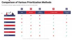 Work Prioritization Procedure Comparison Of Various Prioritization Methods Guidelines PDF