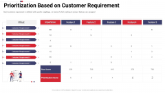 Work Prioritization Procedure Prioritization Based On Customer Requirement Guidelines PDF