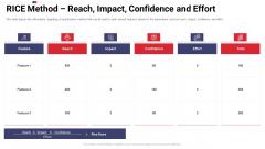 Work Prioritization Procedure RICE Method Reach Impact Confidence And Effort Background PDF