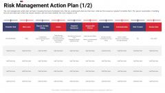 Work Prioritization Procedure Risk Management Action Plan Duration Structure PDF
