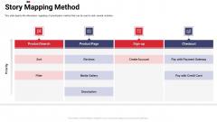 Work Prioritization Procedure Story Mapping Method Inspiration PDF