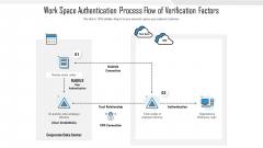Work Space Authentication Process Flow Of Verification Factors Icons PDF