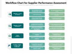 Workflow Chart For Supplier Performance Assessment Ppt PowerPoint Presentation Gallery File Formats PDF