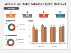 Workforce And Student Attendance System Dashboard Ppt PowerPoint Presentation Infographics Format Ideas PDF