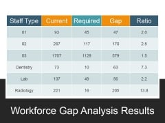 Workforce Gap Analysis Results Ppt PowerPoint Presentation File Slides