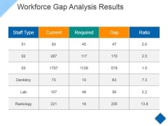 Workforce Gap Analysis Results Ppt PowerPoint Presentation Infographic Template Graphics Tutorials