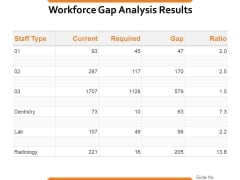 Workforce Gap Analysis Results Ppt PowerPoint Presentation Picture
