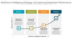 Workforce Intelligence Strategy For Improving Employee Performance Ppt PowerPoint Presentation Icon File Formats PDF
