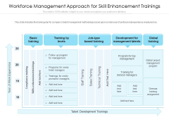 Workforce Management Approach For Skill Enhancement Trainings Ppt PowerPoint Presentation Icon Graphics PDF