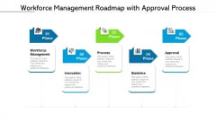 Workforce Management Roadmap With Approval Process Ppt PowerPoint Presentation File Summary PDF