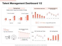 Workforce Planning System Talent Management Dashboard Cost Ppt PowerPoint Presentation Professional Graphics Tutorials PDF