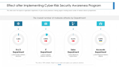 Workforce Security Realization Coaching Plan Effect After Implementing Cyber Risk Security Awareness Program Structure PDF