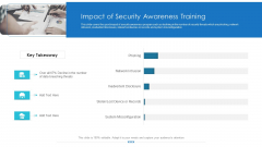 Workforce Security Realization Coaching Plan Impact Of Security Awareness Training Pictures PDF