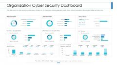 Workforce Security Realization Coaching Plan Organization Cyber Security Dashboard Template PDF