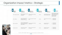 Workforce Security Realization Coaching Plan Organization Impact Metrics Strategic Infographics PDF