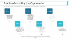 Workforce Security Realization Coaching Plan Problem Faced By The Organization Ppt Styles PDF