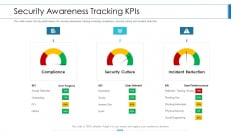 Workforce Security Realization Coaching Plan Security Awareness Tracking Kpis Inspiration PDF