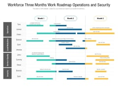 Workforce Three Months Work Roadmap Operations And Security Ideas