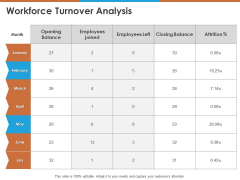 Workforce Turnover Analysis Ppt PowerPoint Presentation Samples PDF