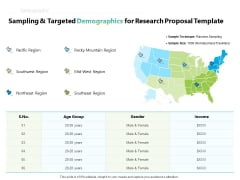 Writing Research Proposal Outline Sampling And Targeted Demographics For Research Ppt Model Examples PDF