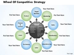 Wheel Of Competitive Strategy Business PowerPoint Presentation
