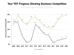 YOY Progress Showing Business Competition Ppt PowerPoint Presentation Outline Slide PDF