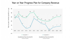 Year On Year Progress Plan For Company Revenue Ppt PowerPoint Presentation Gallery Background Image PDF