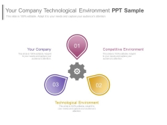 Your Company Technological Environment Ppt Sample