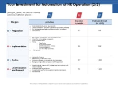 Your Investment For Automation Of HR Operation Cost Ppt PowerPoint Presentation Layouts Templates PDF