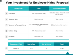 Your Investment For Employee Hiring Proposal Ppt PowerPoint Presentation Infographics Influencers