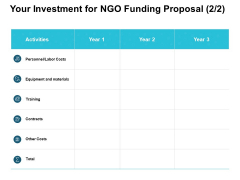 Your Investment For NGO Funding Proposal Costs Ppt PowerPoint Presentation Layouts Guide