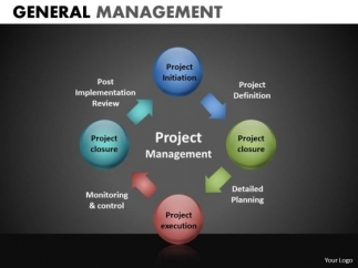 project management process circle chart powerpoint templates, Powerpoint templates