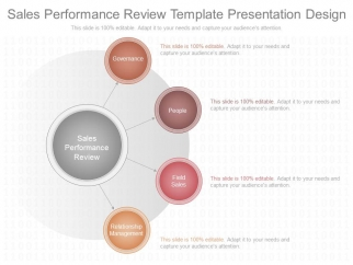 Sales Performance Review Template Presentation Design - PowerPoint ...